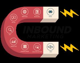 inbound-marketing-cost per leads
