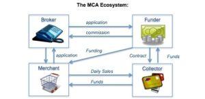 merchant cash advance call center leads